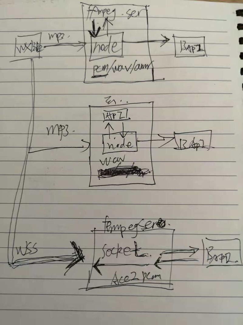 3,小程序云函数(语音识别,从思路到实现到放弃使用云函数)
